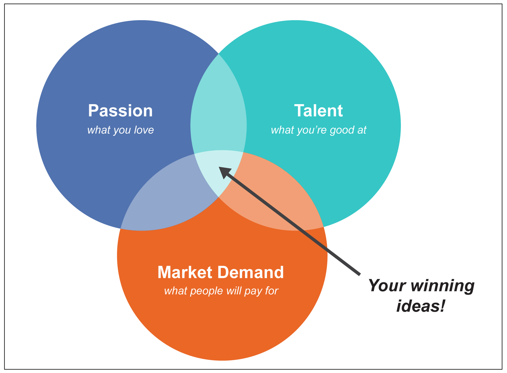 Passion diagram
